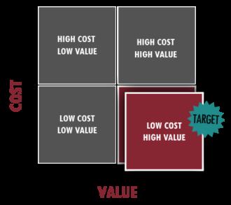 Cost versus value in value engineering.